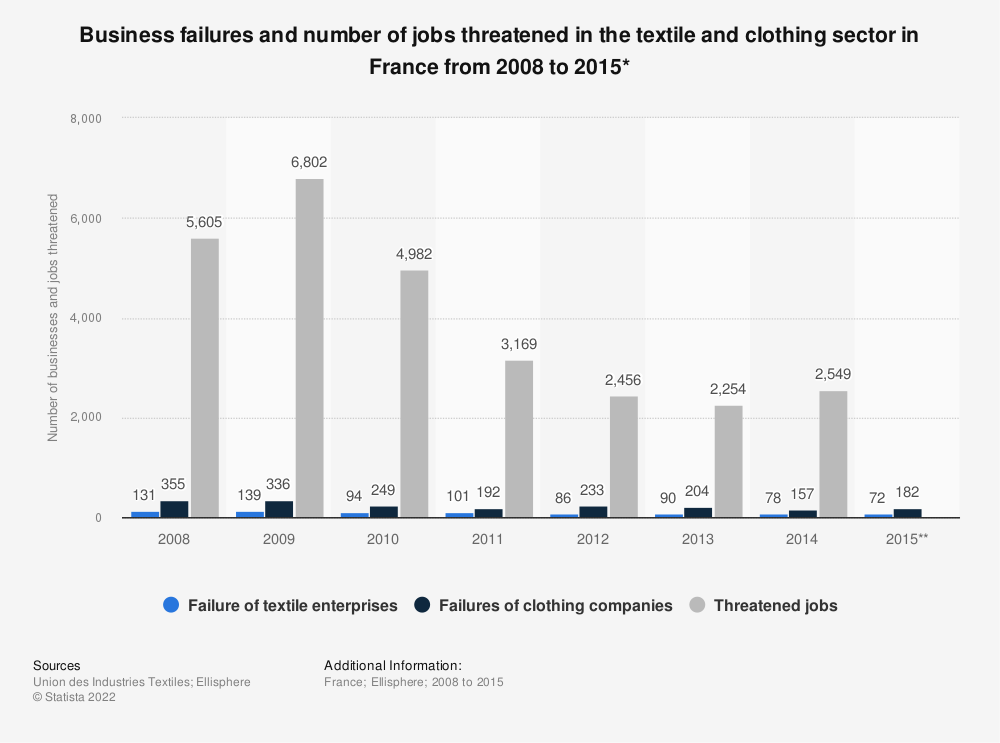Statistic: Business failures and number of jobs threatened in the textile and clothing sector in France from 2008 to 2015* | Statista