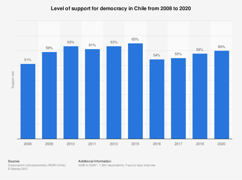 Statistic: Level of support for democracy in Chile from 2008 to 2018 | Statista