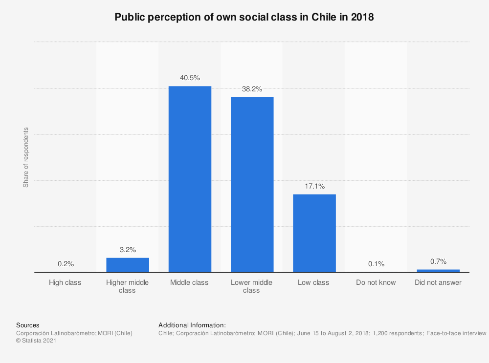 Statistic: Public perception of own social class in Chile in 2018 | Statista