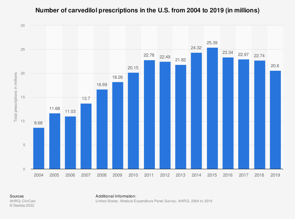 Statistic: Number of carvedilol prescriptions in the U.S. from 2004 to 2016 (in millions) | Statista