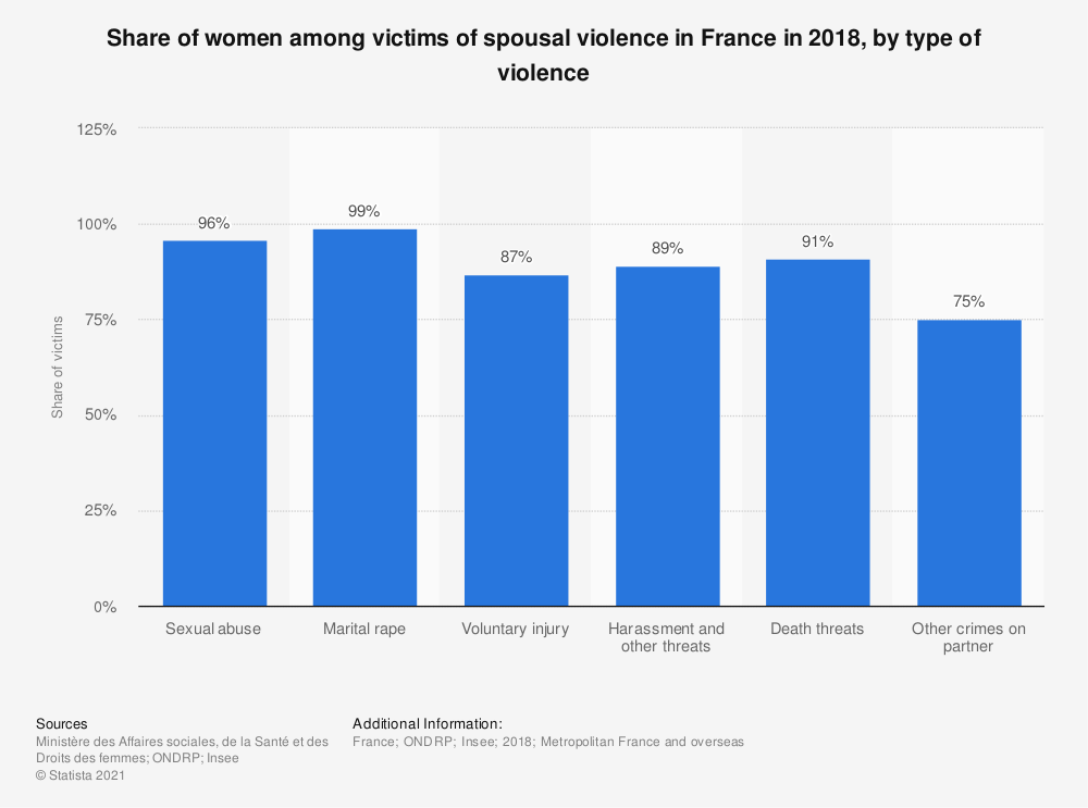 Statistic: Share of women among victims of spousal violence in France from November 2014 to October 2015, by type of violence | Statista