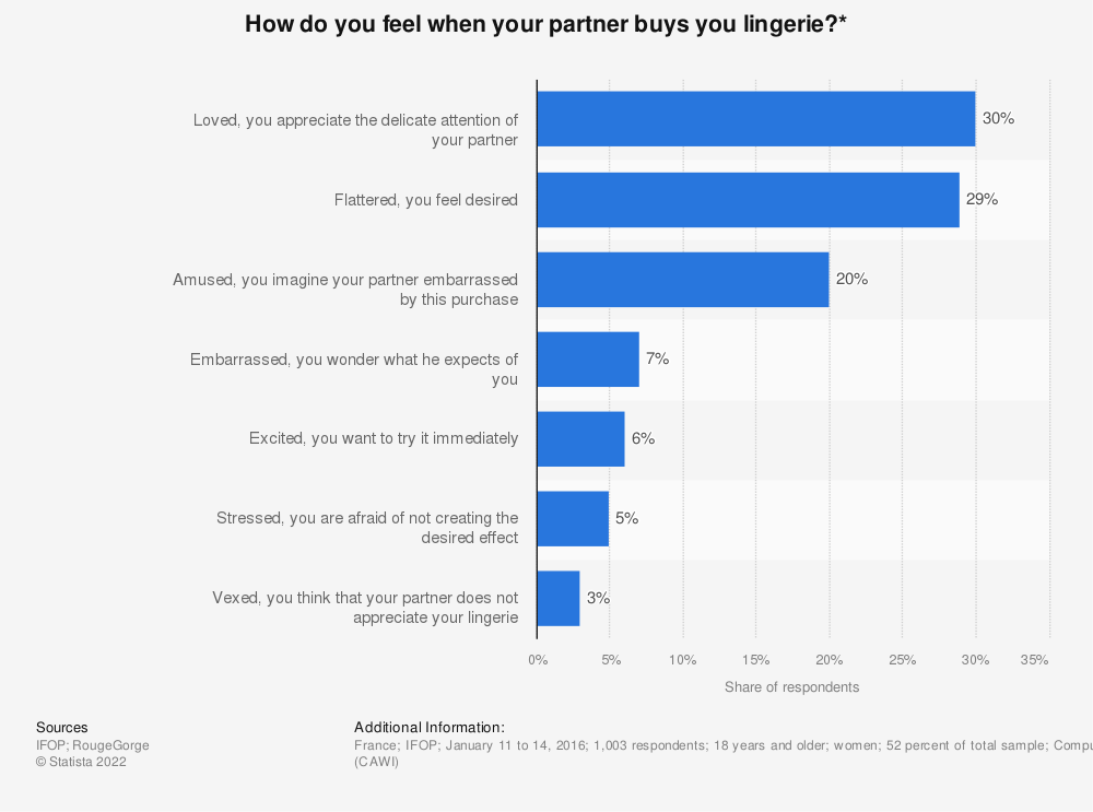 Statistic: How do you feel when your partner buys you lingerie?* | Statista