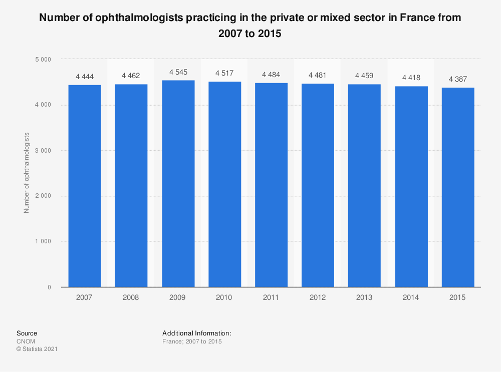 Statistic: Number of ophthalmologists practicing in the private or mixed sector in France from 2007 to 2015 | Statista