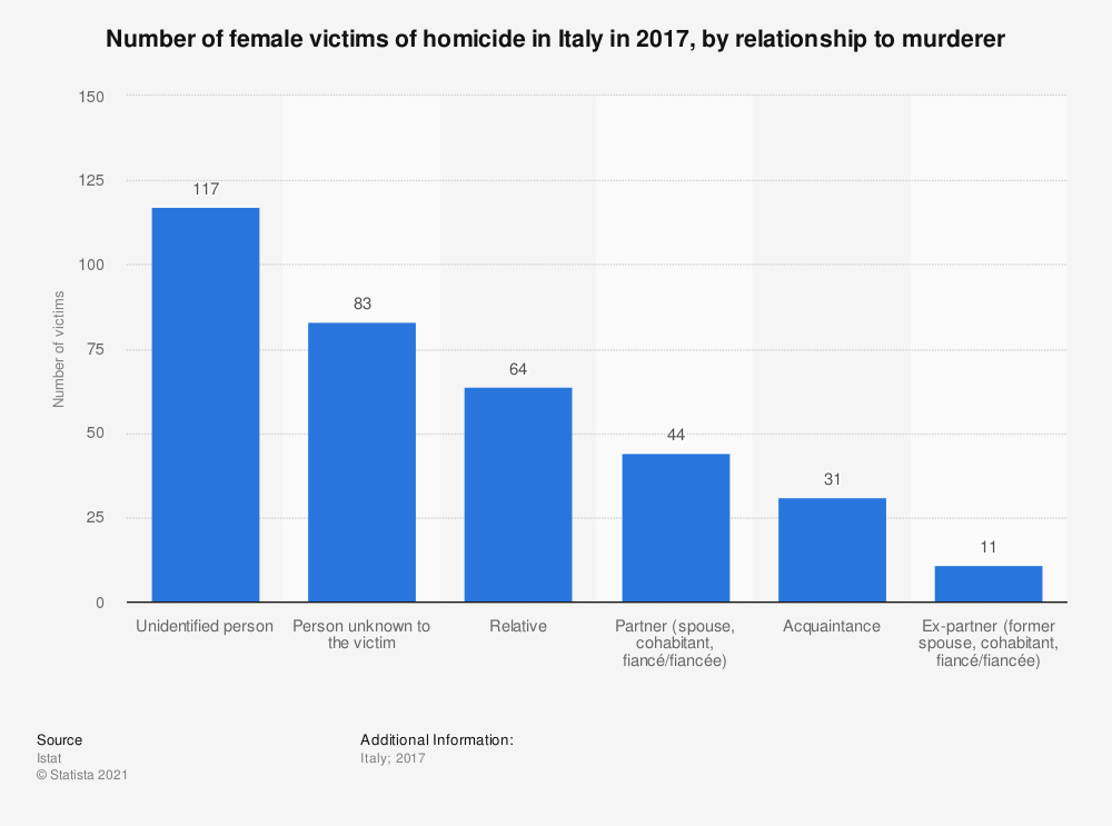 Statistic: Number of female victims of homicide in Italy in 2017, by relationship to murderer | Statista