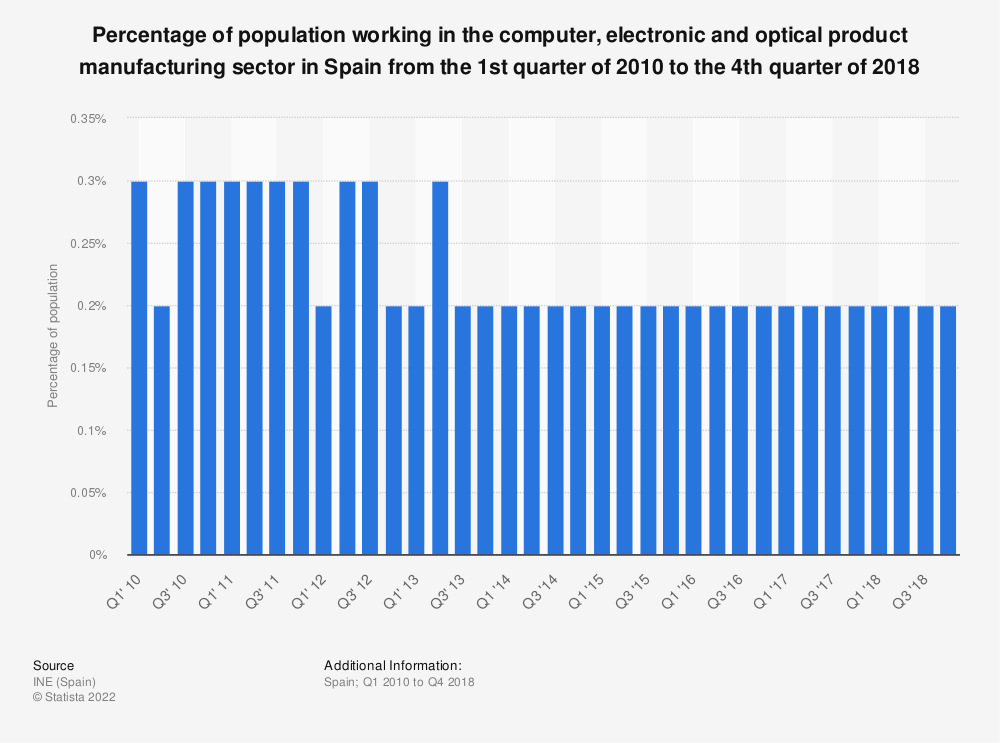 Statistic: Percentage of population working in the computer, electronic and optical product manufacturing sector in Spain from the 1st quarter of 2010 to the 3rd quarter of 2017 | Statista