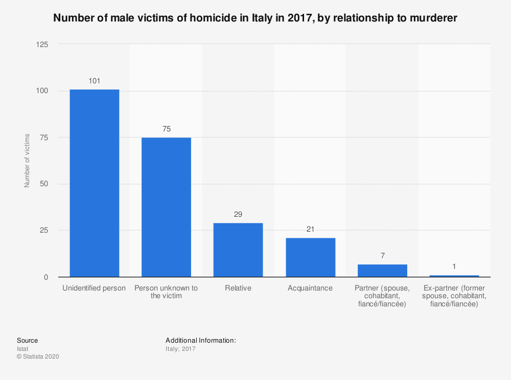 Statistic: Number of male victims of homicide in Italy in 2017, by relationship to murderer | Statista