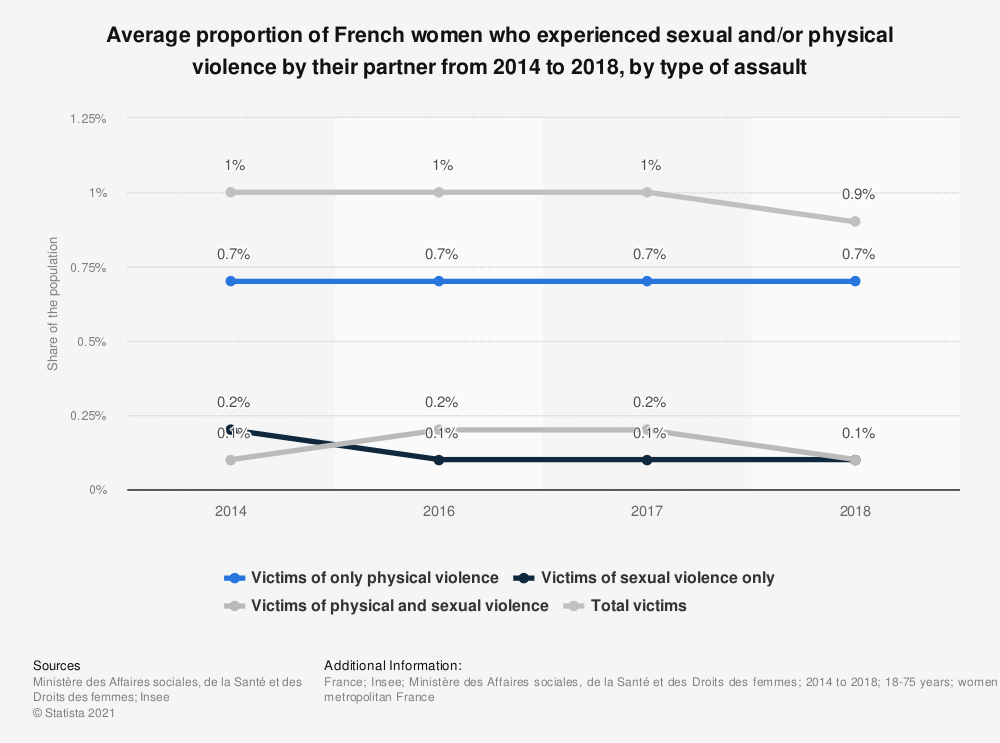 Statistic: Average proportion of French women who experienced sexual and/or physical violence by their partner from 2014 to 2018, by type of assault | Statista