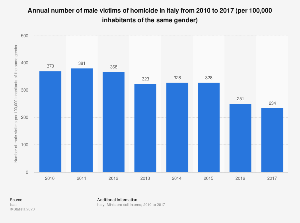 Statistic: Annual number of male victims of homicide in Italy from 2010 to 2017 (per 100,000 inhabitants of the same gender) | Statista