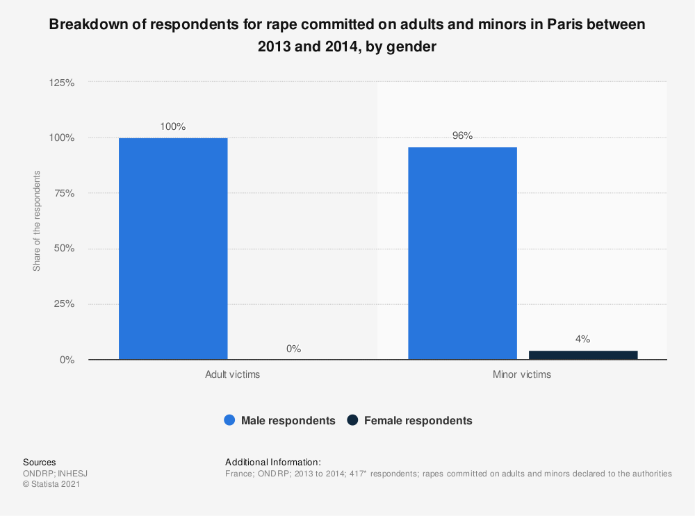 Statistic: Breakdown of respondents for rape committed on adults and minors in Paris between 2013 and 2014, by gender | Statista