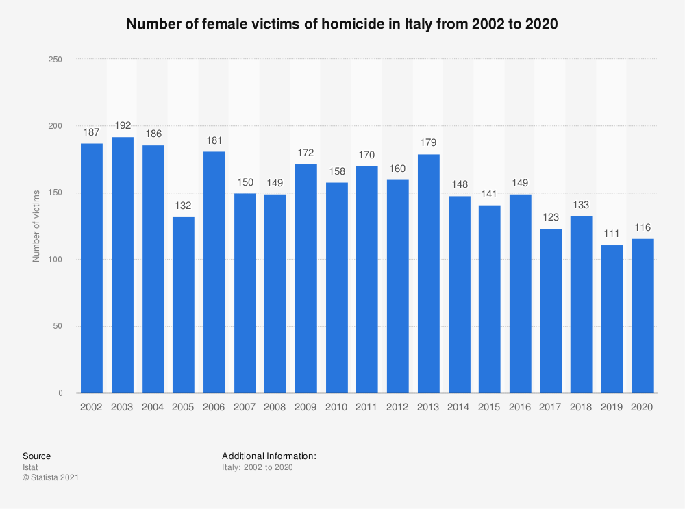 Statistic: Number of female victims of homicide in Italy from 2000 to 2018 | Statista