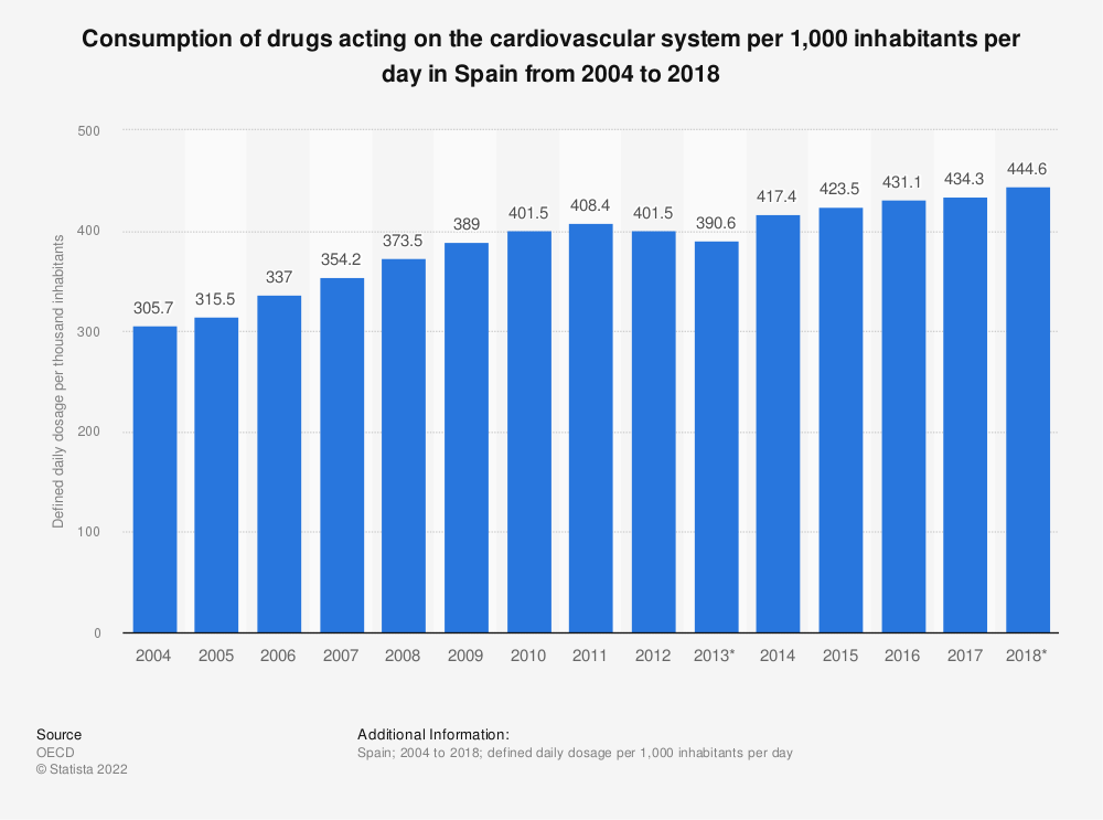 Statistic: Consumption of drugs acting on the cardiovascular system per 1,000 inhabitants per day in Spain from 2004 to 2015 | Statista
