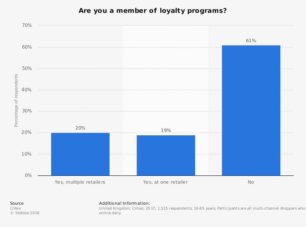 Statistic: Are you a member of loyalty programs? | Statista