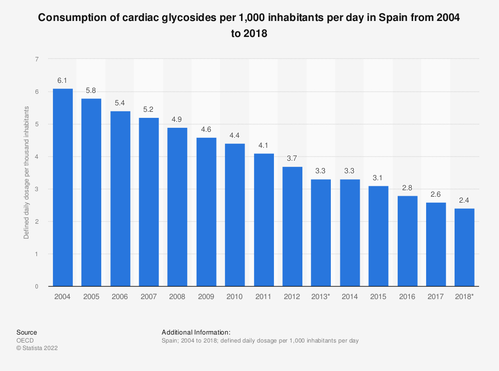 Statistic: Consumption of cardiac glycosides per 1,000 inhabitants per day in Spain from 2004 to 2017 | Statista