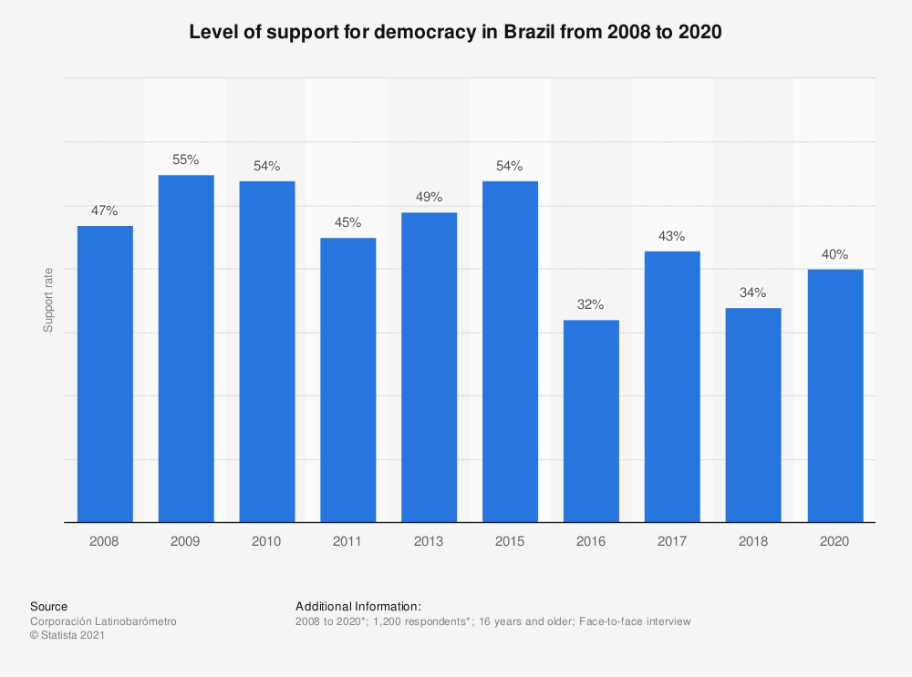 Statistic: Level of support for democracy in Brazil from 2008 to 2018 | Statista