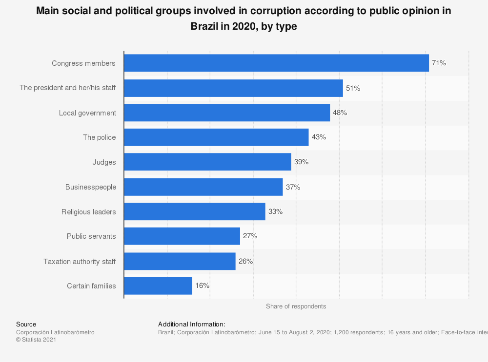 Statistic: Main social and political groups involved in corruption according to public opinion in Brazil in 2018, by type   Statista