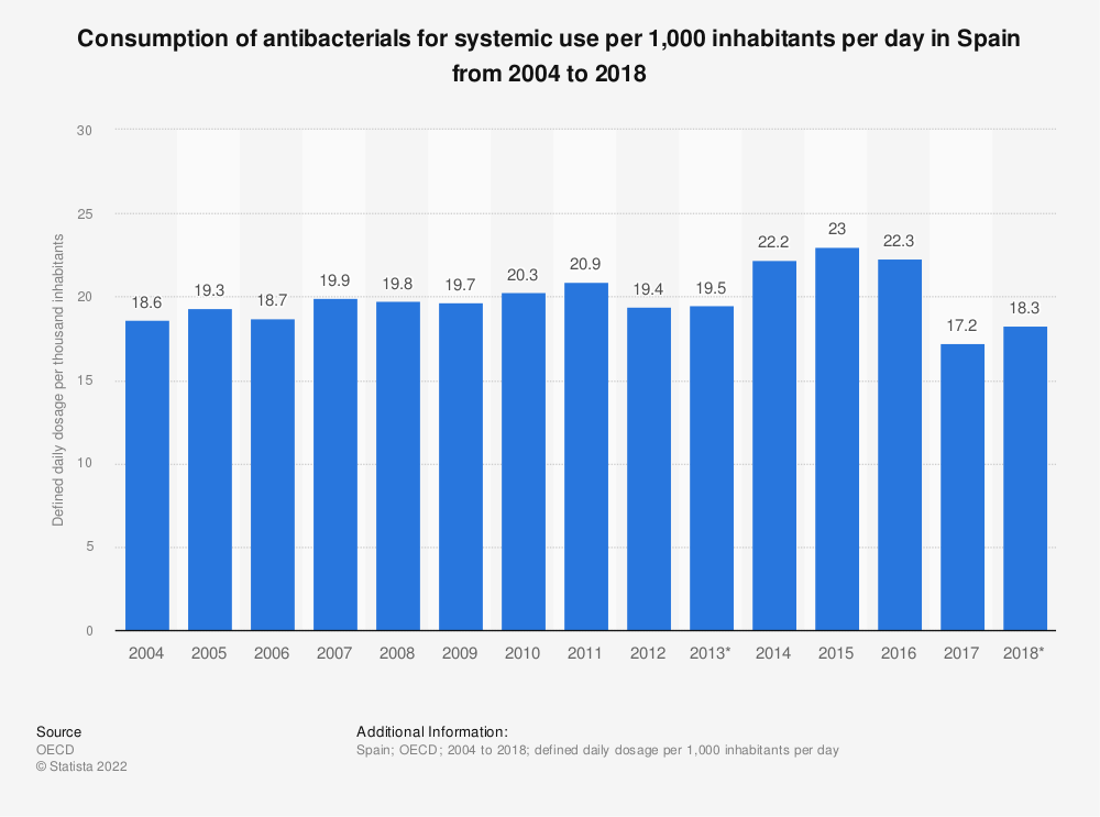 Statistic: Consumption of antibacterials for systemic use per 1,000 inhabitants per day in Spain from 2004 to 2017 | Statista