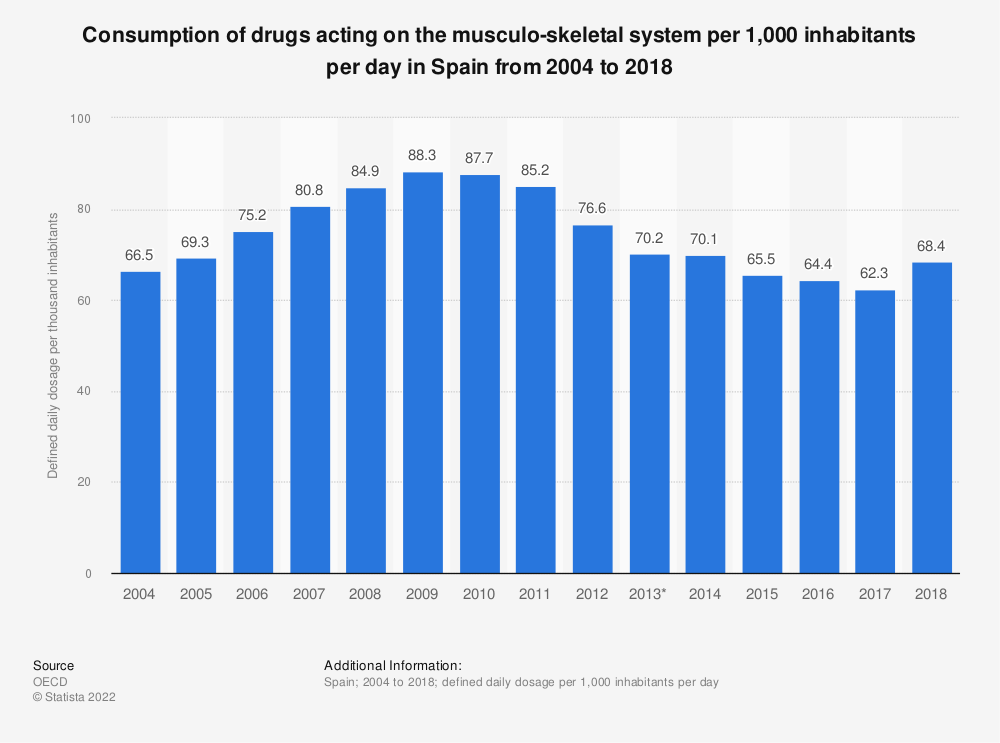 Statistic: Consumption of drugs acting on the musculo-skeletal system per 1,000 inhabitants per day in Spain from 2004 to 2017 | Statista