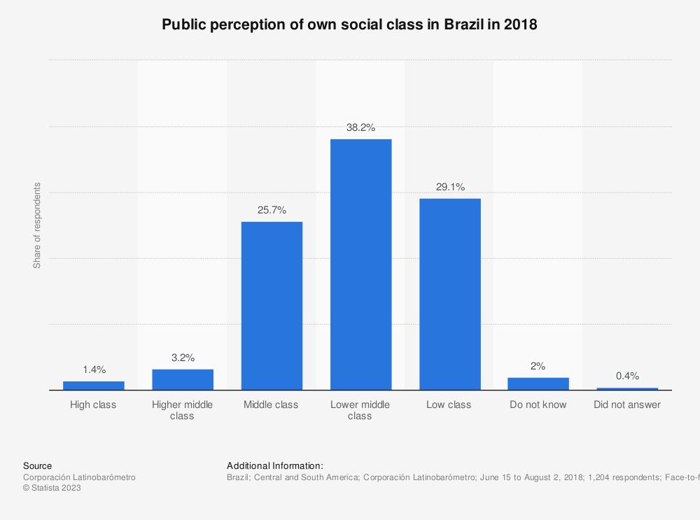 Statistic: Public perception of own social class in Brazil in 2018 | Statista