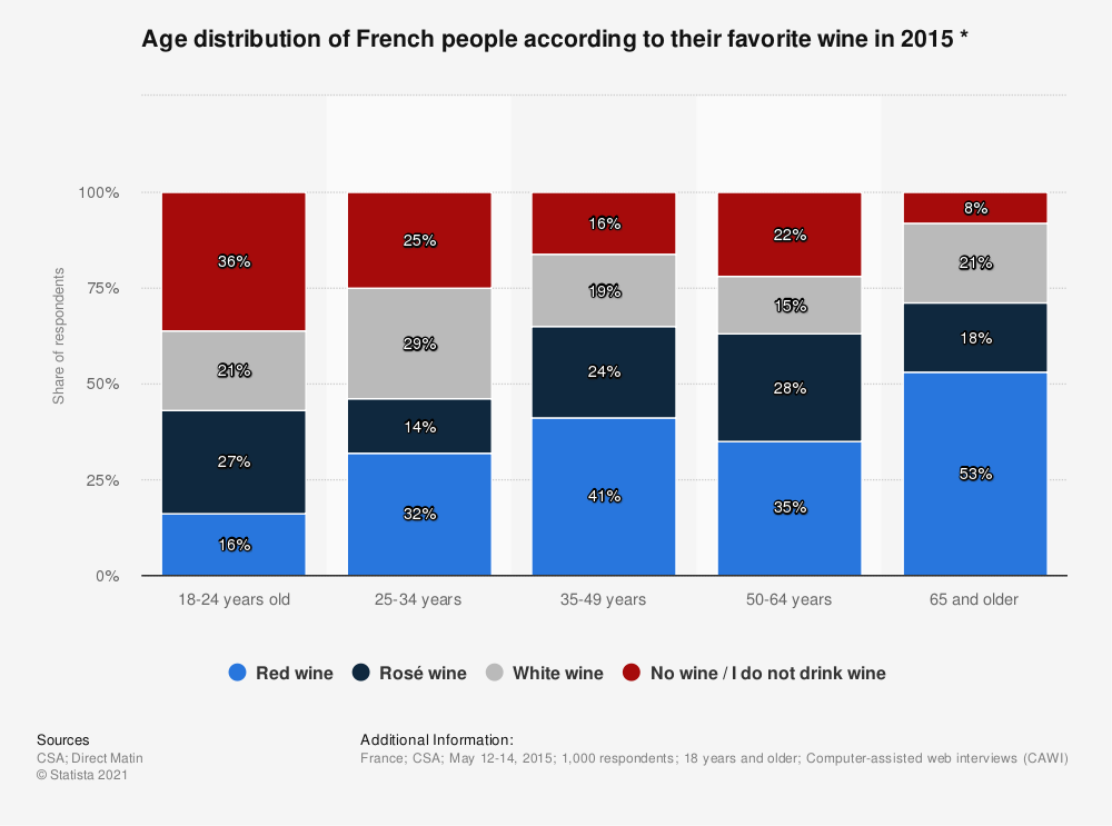 Statistic: Age distribution of French people according to their favorite wine in 2015 * | Statista