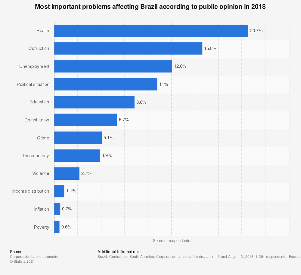 Statistic: Most important problems affecting Brazil according to public opinion in 2018 | Statista