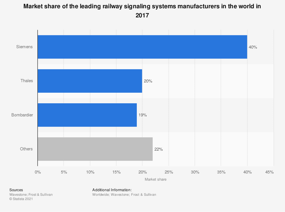 Statistic: Market share of the leading railway signaling systems manufacturers in the world in 2017  | Statista