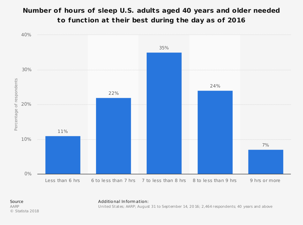 Statistic: Number of hours of sleep U.S. adults aged 40 years and older needed to function at their best during the day as of 2016 | Statista