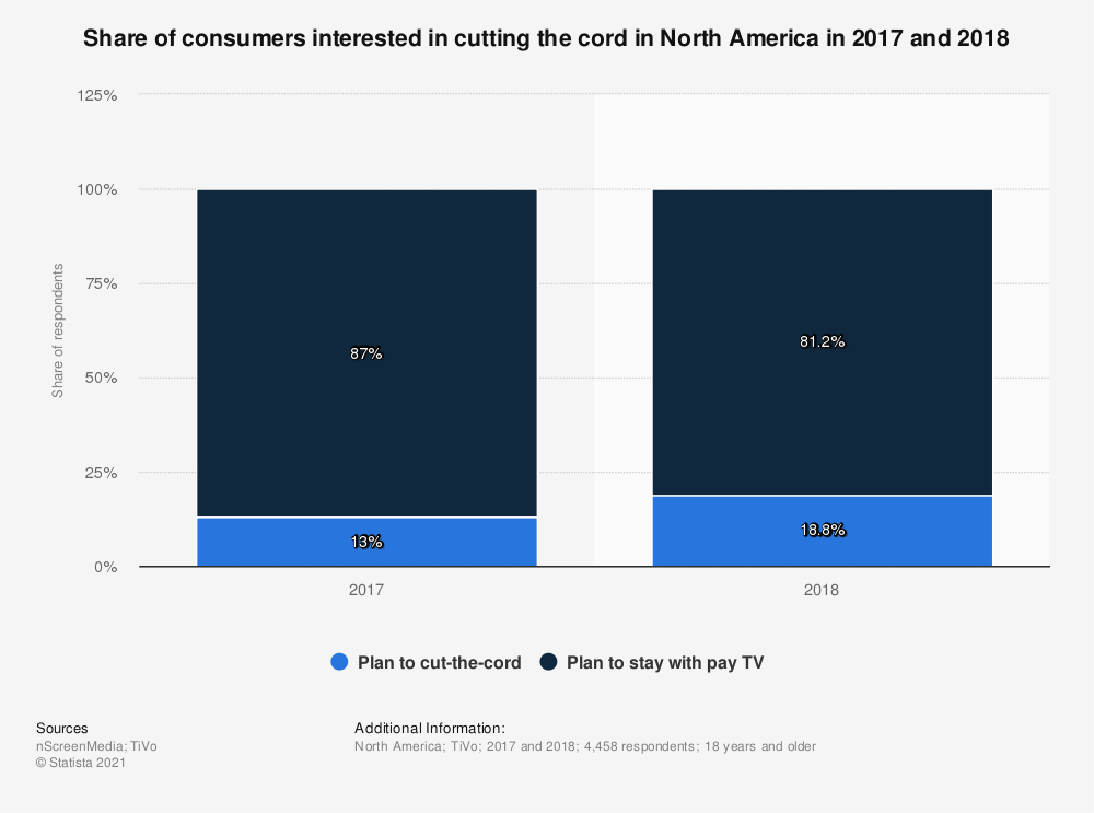 Statistic: Share of consumers interested in cutting the cord in North America in 2017 and 2018 | Statista