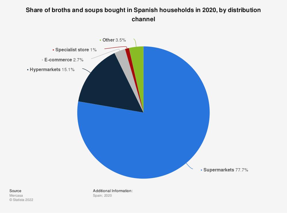 Statistic: Distribution of broths and soups bought in Spanish households in 2015, by distribution channel | Statista