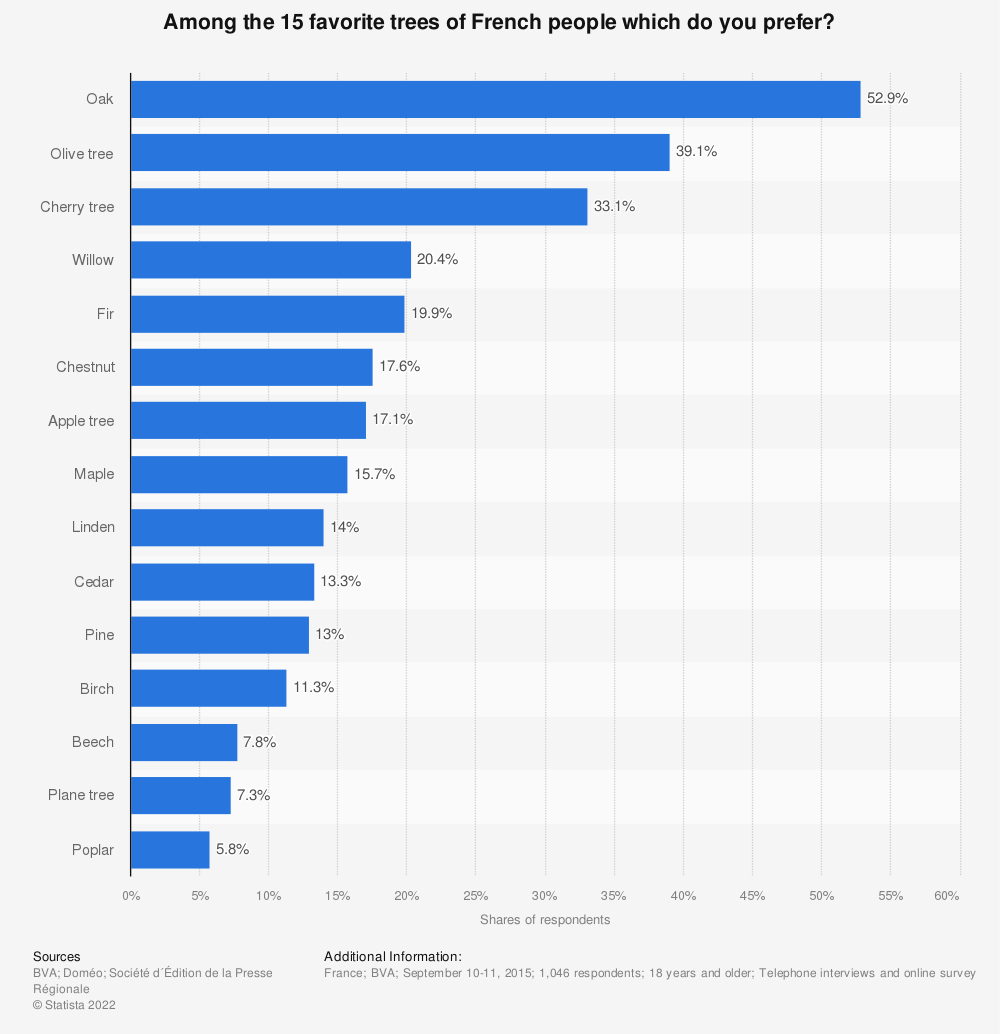 Statistic: Among the 15 favorite trees of French people which do you prefer? | Statista