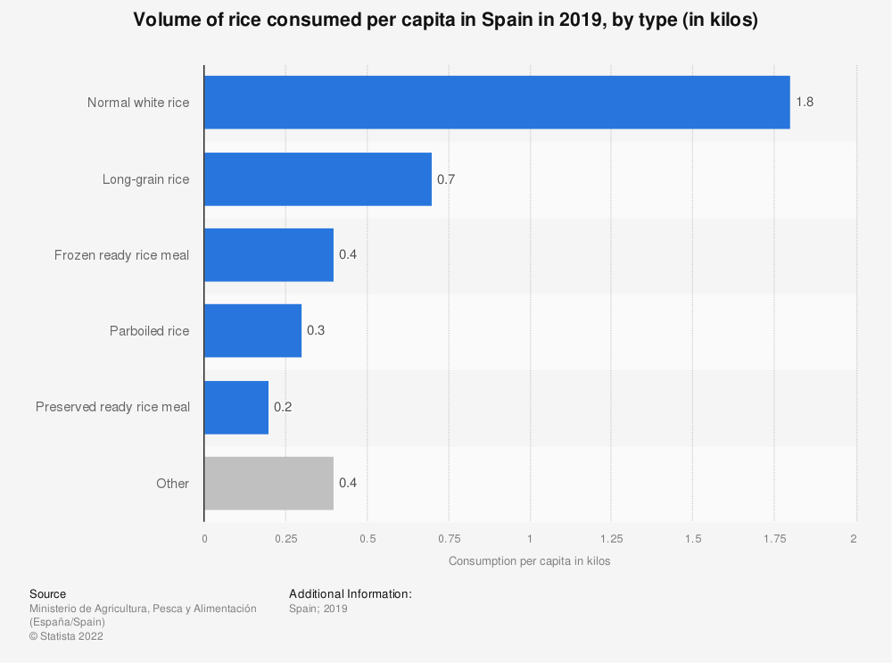 Statistic: Volume of rice consumed per capita in Spain in 2017, by type (in kilos) | Statista