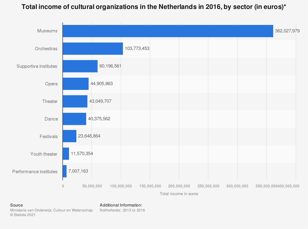 Statistic: Total income of cultural organizations in the Netherlands in 2016, by sector (in euros)* | Statista