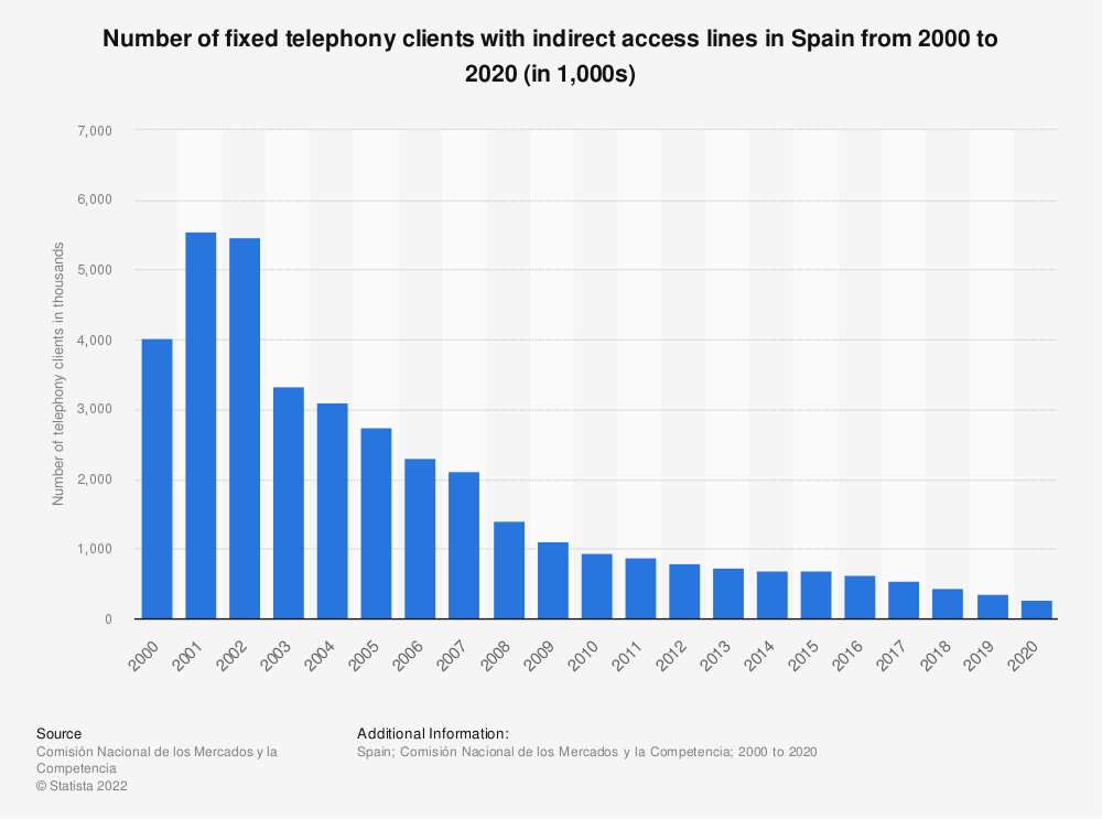 Statistic: Number of fixed telephony clients with indirect access lines in Spain from 2000 to 2018 (in 1,000s) | Statista