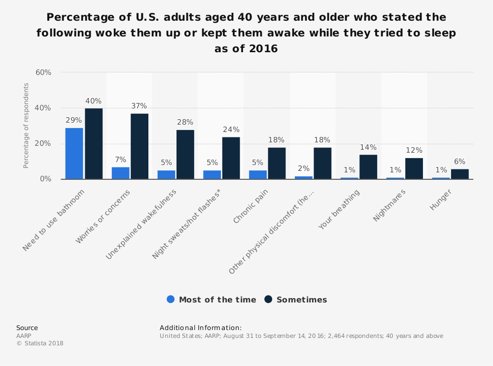 Statistic: Percentage of U.S. adults aged 40 years and older who stated the following woke them up or kept them awake while they tried to sleep as of 2016 | Statista