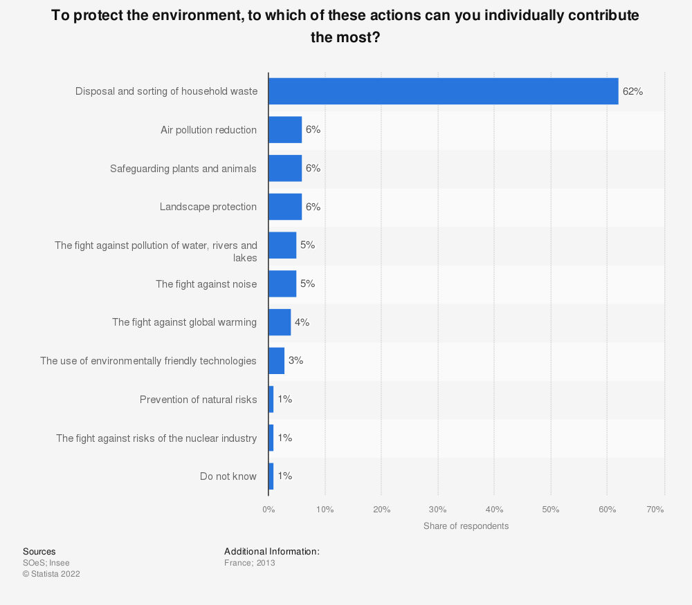 Statistic: To protect the environment, to which of these actions can you individually contribute the most? | Statista