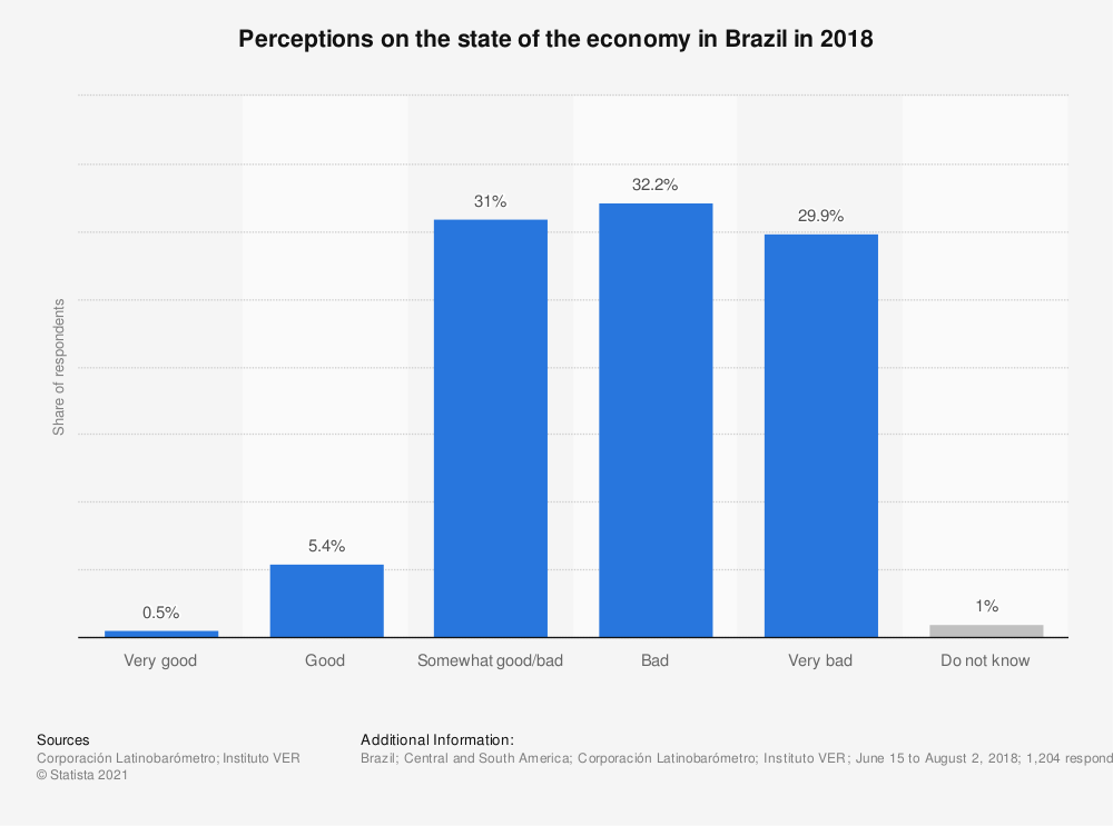 Statistic: Perceptions on the state of the economy in Brazil in 2018 | Statista