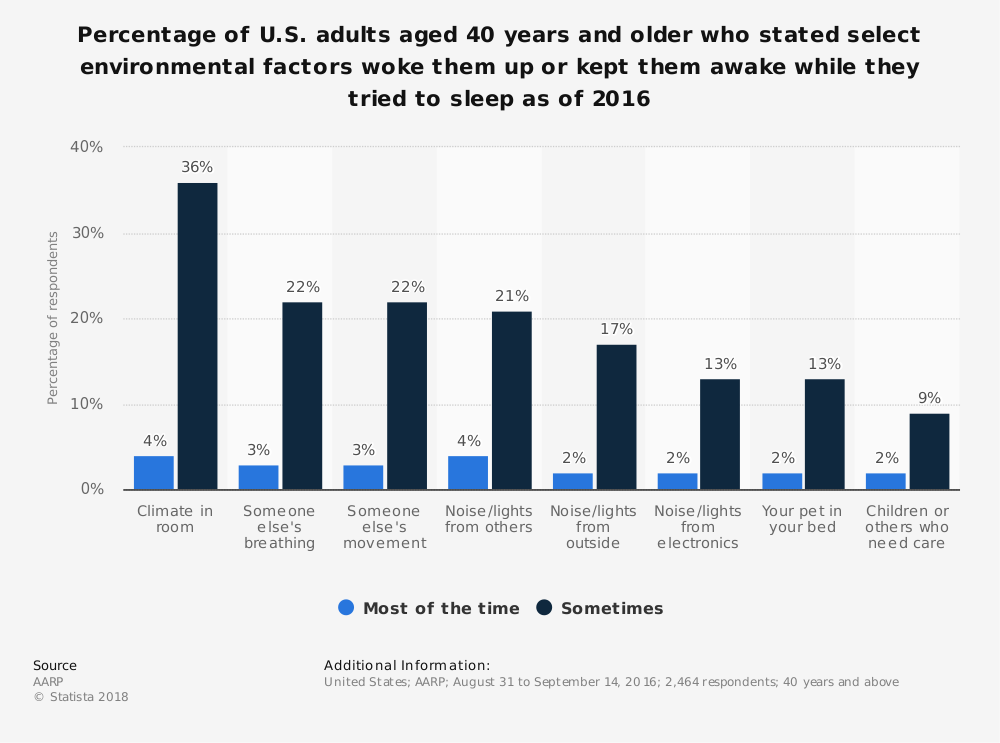 Statistic: Percentage of U.S. adults aged 40 years and older who stated select environmental factors woke them up or kept them awake while they tried to sleep as of 2016 | Statista