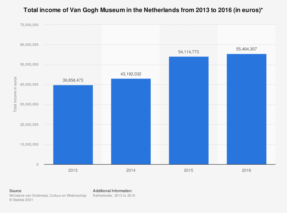 Statistic: Total income of Van Gogh Museum in the Netherlands from 2013 to 2016 (in euros)* | Statista