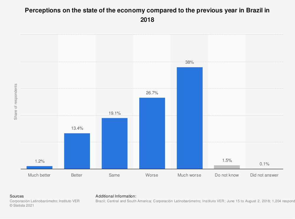 Statistic: Perceptions on the state of the economy compared to the previous year in Brazil in 2018   Statista