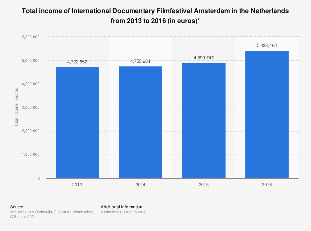 Statistic: Total income of International Documentary Filmfestival Amsterdam in the Netherlands from 2013 to 2016 (in euros)* | Statista