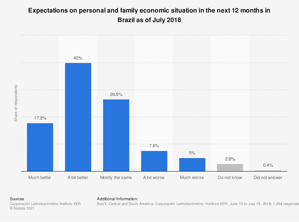 Statistic: Expectations on personal and family economic situation in the next 12 months in Brazil as of July 2018   Statista