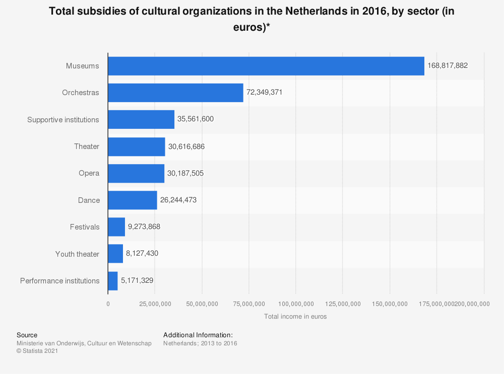 Statistic: Total subsidies of cultural organizations in the Netherlands in 2016, by sector (in euros)* | Statista
