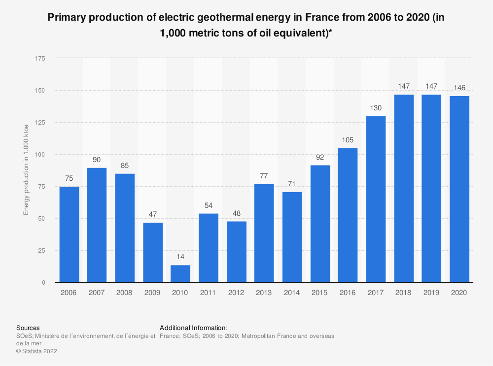 Statistic: Primary production of electric geothermal energy in France from 2006 to 2015 (in 1,000 metric tons of oil equivalent) | Statista