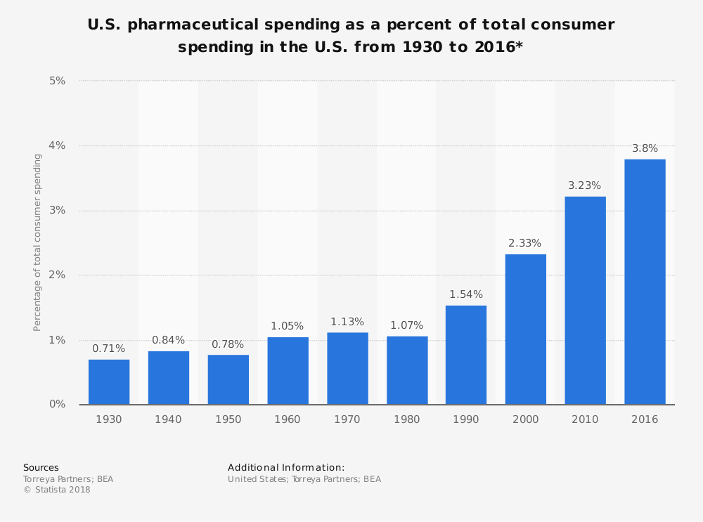 Statistic: U.S. pharmaceutical spending as a percent of total consumer spending in the U.S. from 1930 to 2016* | Statista