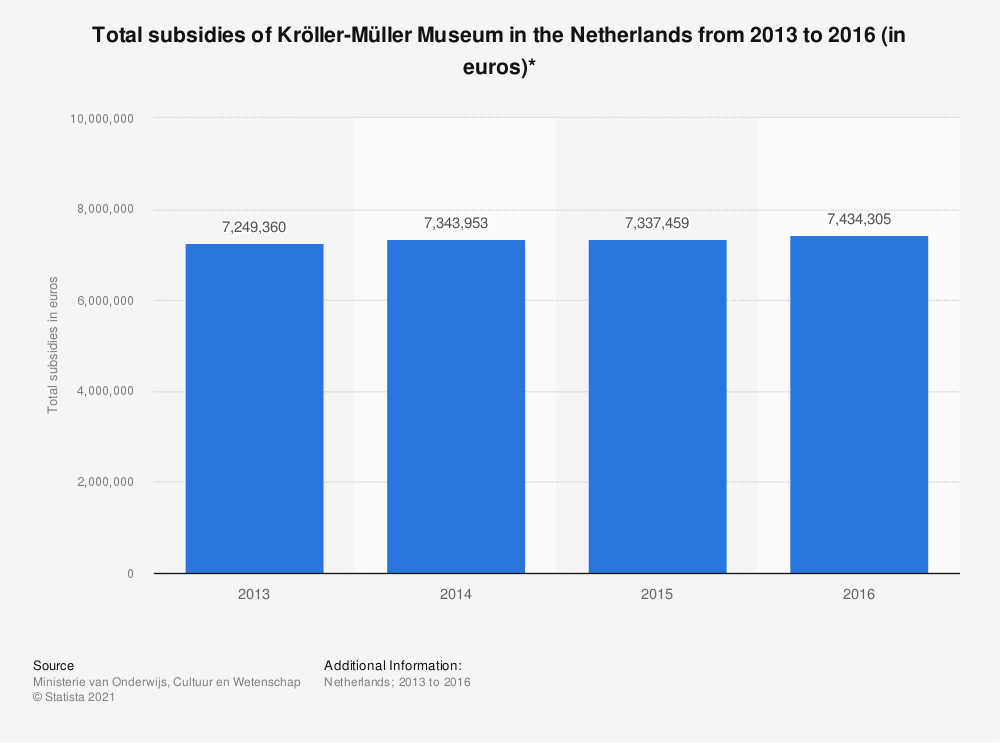 Statistic: Total subsidies of Kröller-Müller Museum in the Netherlands from 2013 to 2016 (in euros)* | Statista