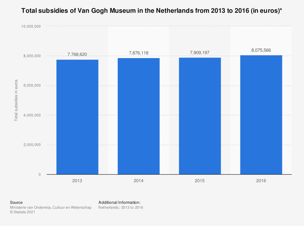 Statistic: Total subsidies of Van Gogh Museum in the Netherlands from 2013 to 2016 (in euros)* | Statista