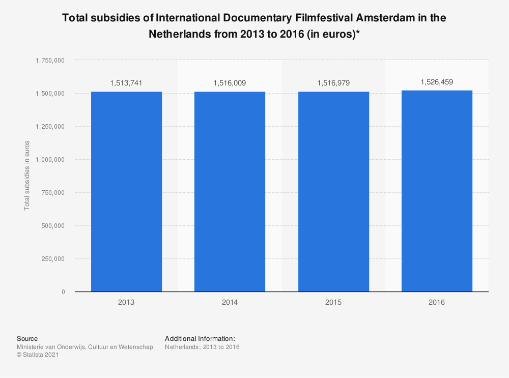 Statistic: Total subsidies of International Documentary Filmfestival Amsterdam in the Netherlands from 2013 to 2016 (in euros)* | Statista