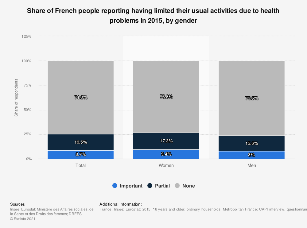 Statistic: Share of French people reporting having limited their usual activities due to health problems in 2015, by gender | Statista