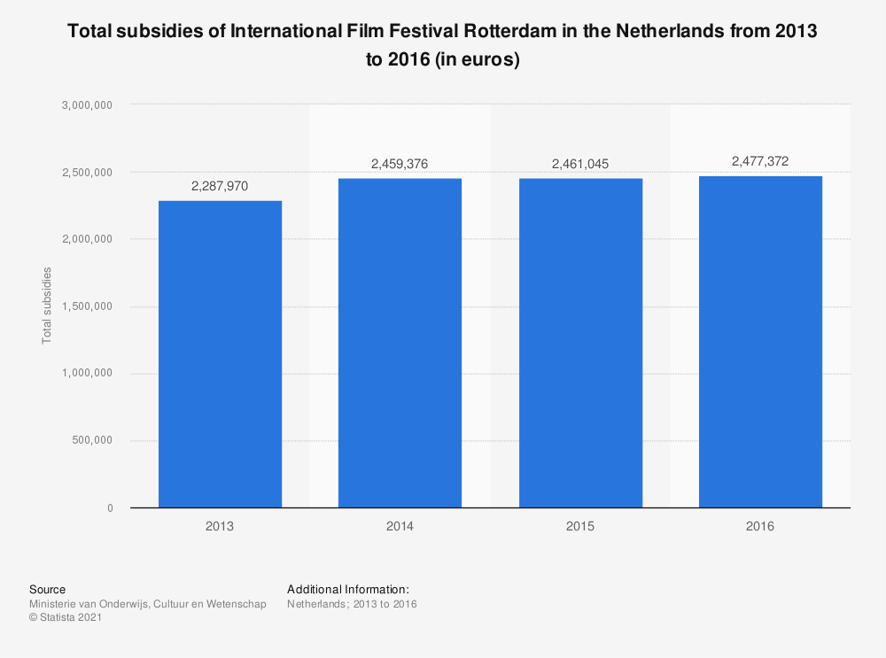 Statistic: Total subsidies of International Film Festival Rotterdam in the Netherlands from 2013 to 2016 (in euros) | Statista