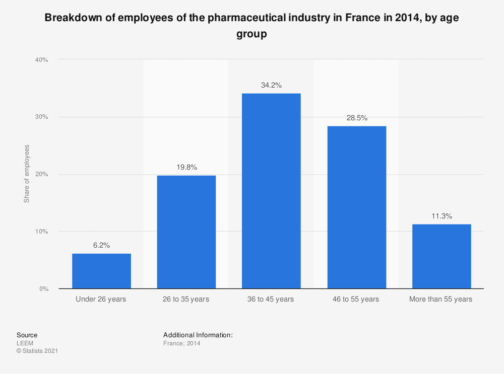 Statistic: Breakdown of employees of the pharmaceutical industry in France in 2014, by age group | Statista