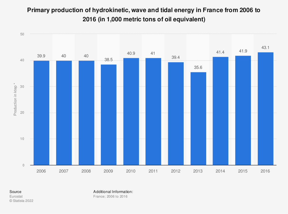 Statistic: Primary production of hydrokinetic, wave and tidal energy in France from 2006 to 2015 (in 1,000 metric tons of oil equivalent) | Statista